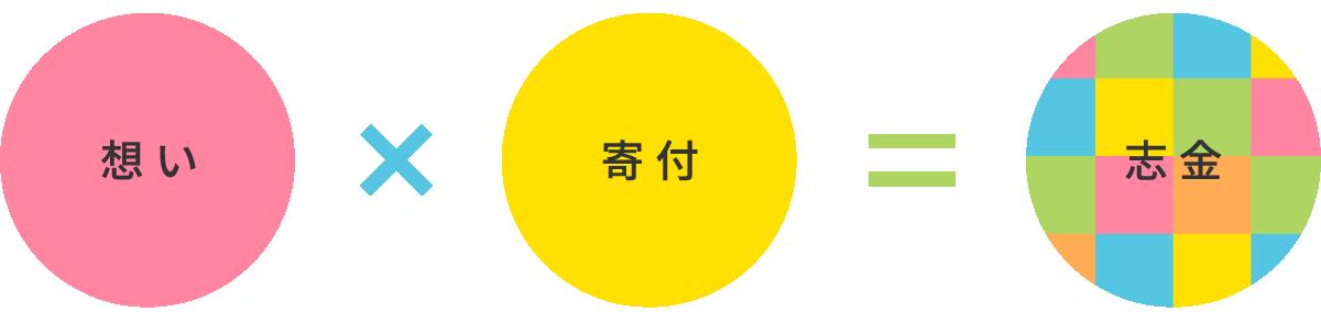 """""""想い×寄付=志金"""